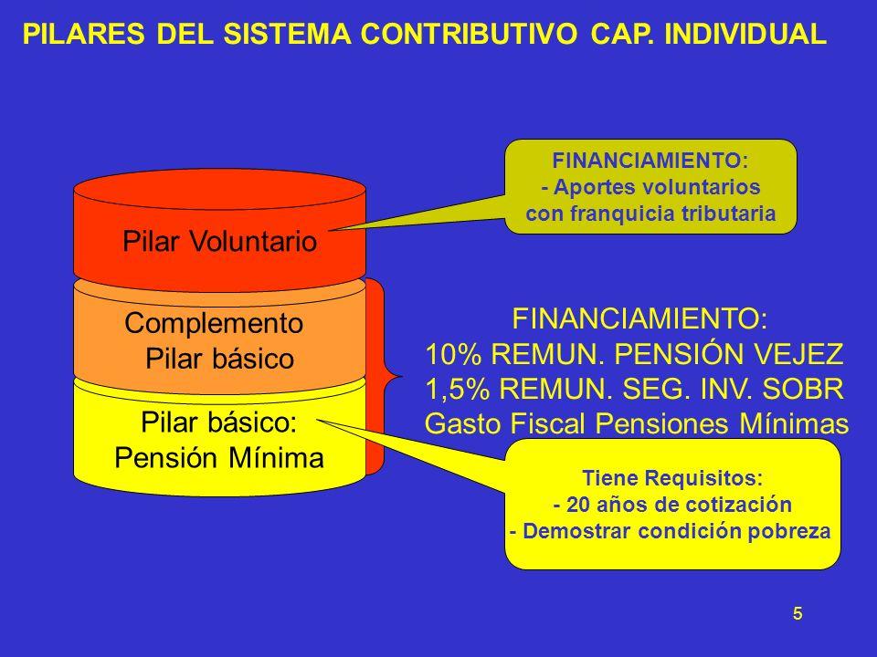5 PILARES DEL SISTEMA CONTRIBUTIVO CAP. INDIVIDUAL Pilar básico: Pensión Mínima Complemento Pilar básico Pilar Voluntario FINANCIAMIENTO: 10% REMUN. P