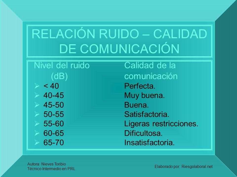 Autora: Nieves Toribio Técnico Intermedio en PRL Elaborado por: Riesgolaboral.net RELACIÓN RUIDO – CALIDAD DE COMUNICACIÓN Nivel del ruido Calidad de