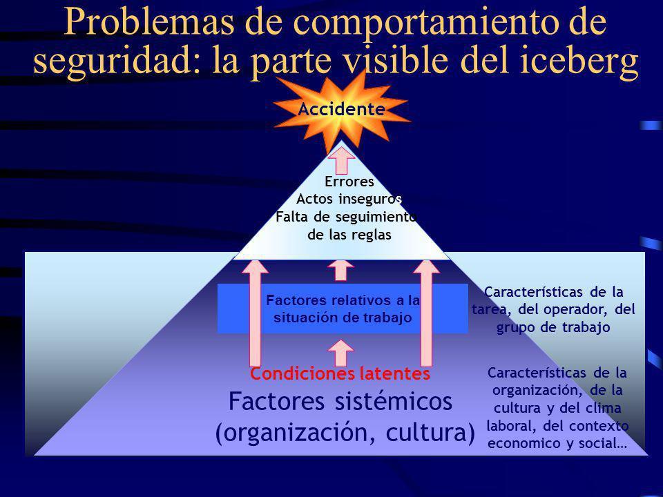 El nuevo desafió de la seguridad Dr. Ivan BOISSIERES El comportamiento es una palanca mayor de la seguridad, como complemento de las mejoras técnicas