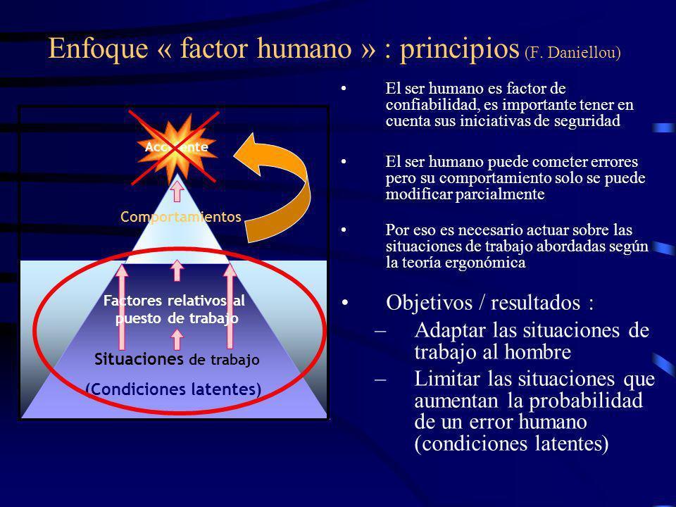 Factores relativos a la situación de trabajo Características de la tarea, del operador, del grupo de trabajo Factores sistémicos (organización, cultur