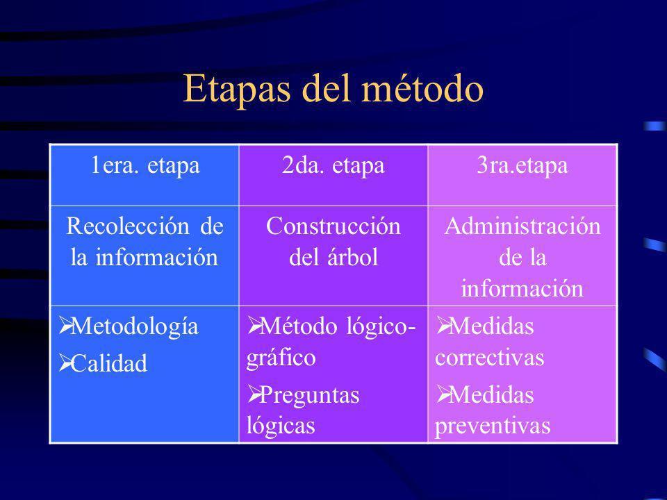 Calidad de la información Definición HECHOS: Son una unidad de información Son datos concretos y objetivos. INTERPRETACIONES: Son una evaluación de un