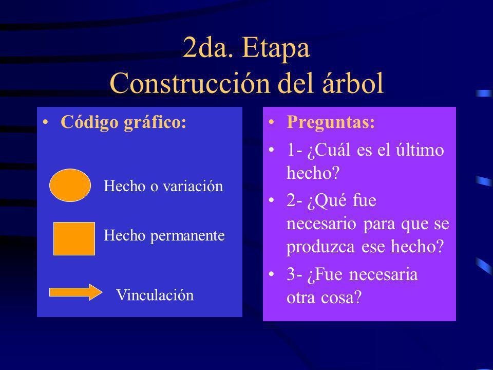Etapas del método 1era. etapa2da. etapa3ra.etapa Recolección de la información Construcción del árbol Administración de la información Metodología Cal