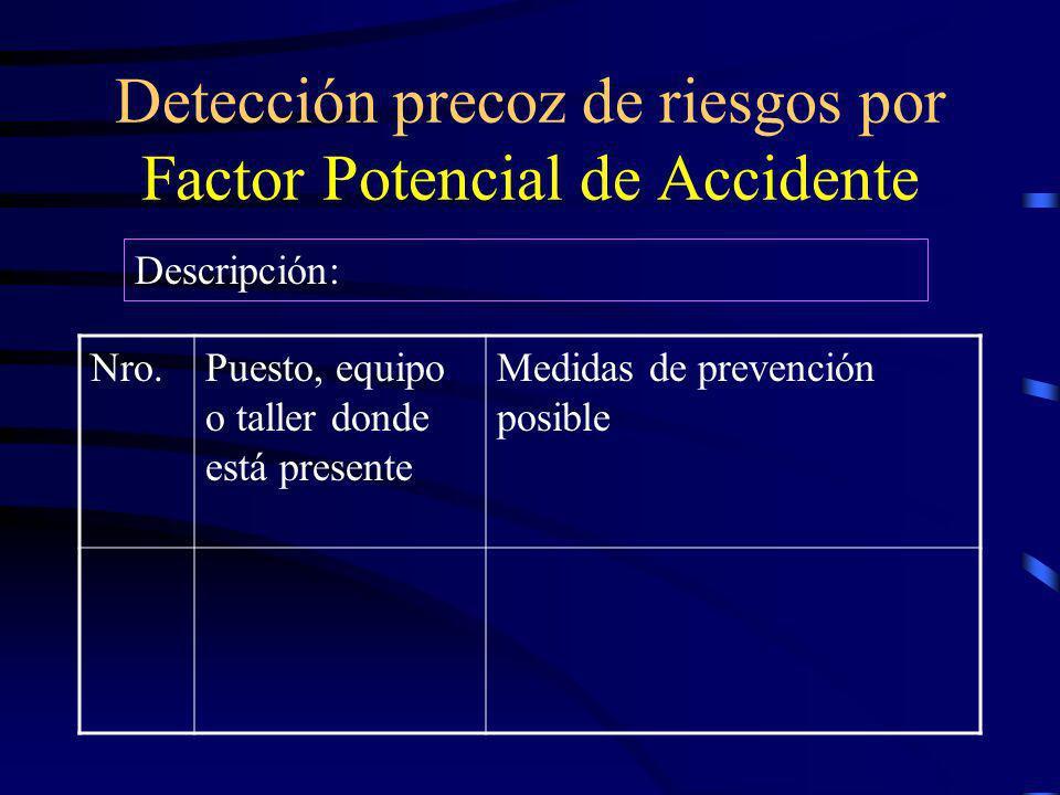 Explotación del árbol de causas Método del Árbol de Causas Planilla Nº Accidente NºLugarFecha Factores del accidente Medidas (Acciones) correctivas Fa