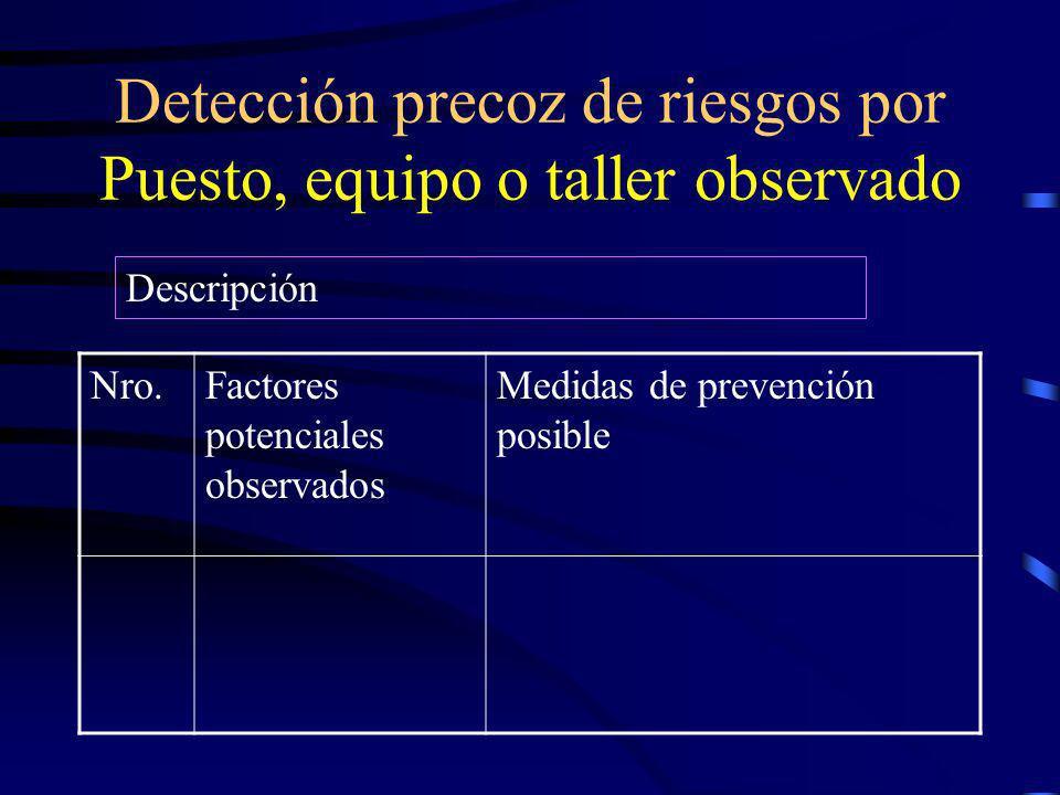 Detección precoz de riesgos por Factor Potencial de Accidente Nro.Puesto, equipo o taller donde está presente Medidas de prevención posible Descripció