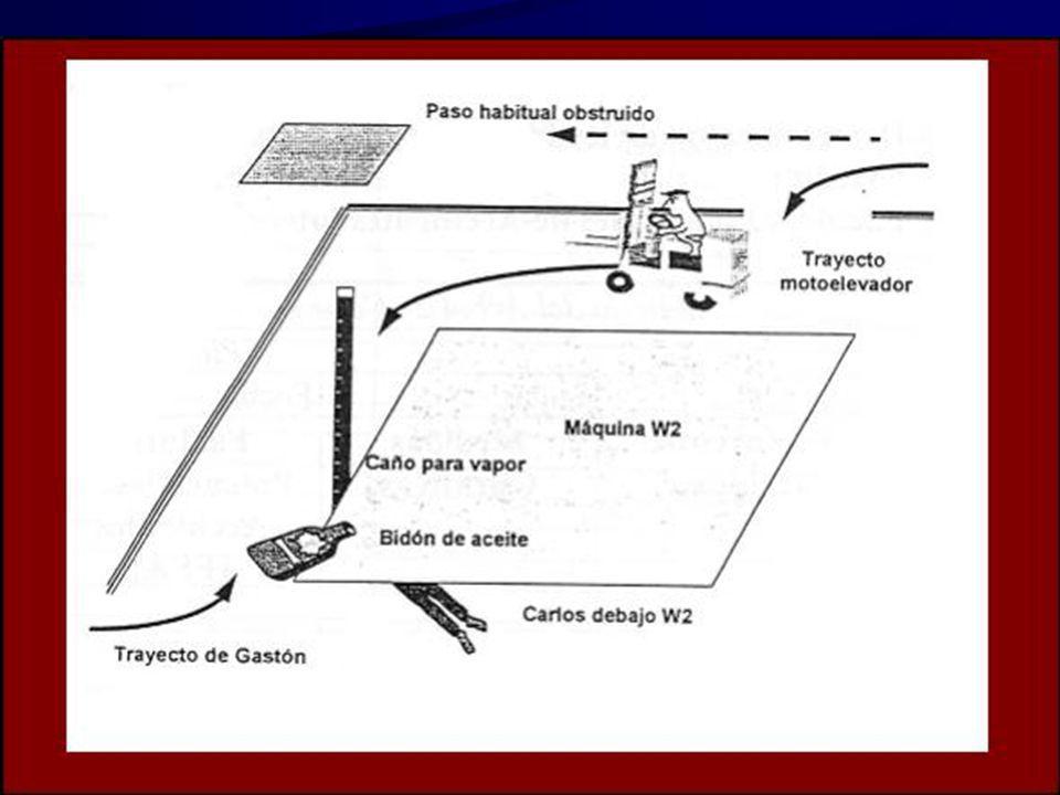 Accidente de Gastón El accidente se produjo en la máquina W2, del taller B. Carlos, se encontraba debajo de la máquina W2, realizando un cambio de ace