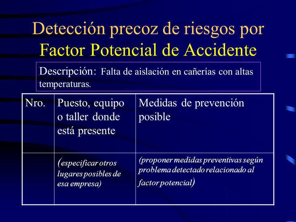 Factor de Accidente Medidas Correctivas Medios capaces de evitar la reproducción del accidente, a través de un procedimiento creativo (imagin, exp y c
