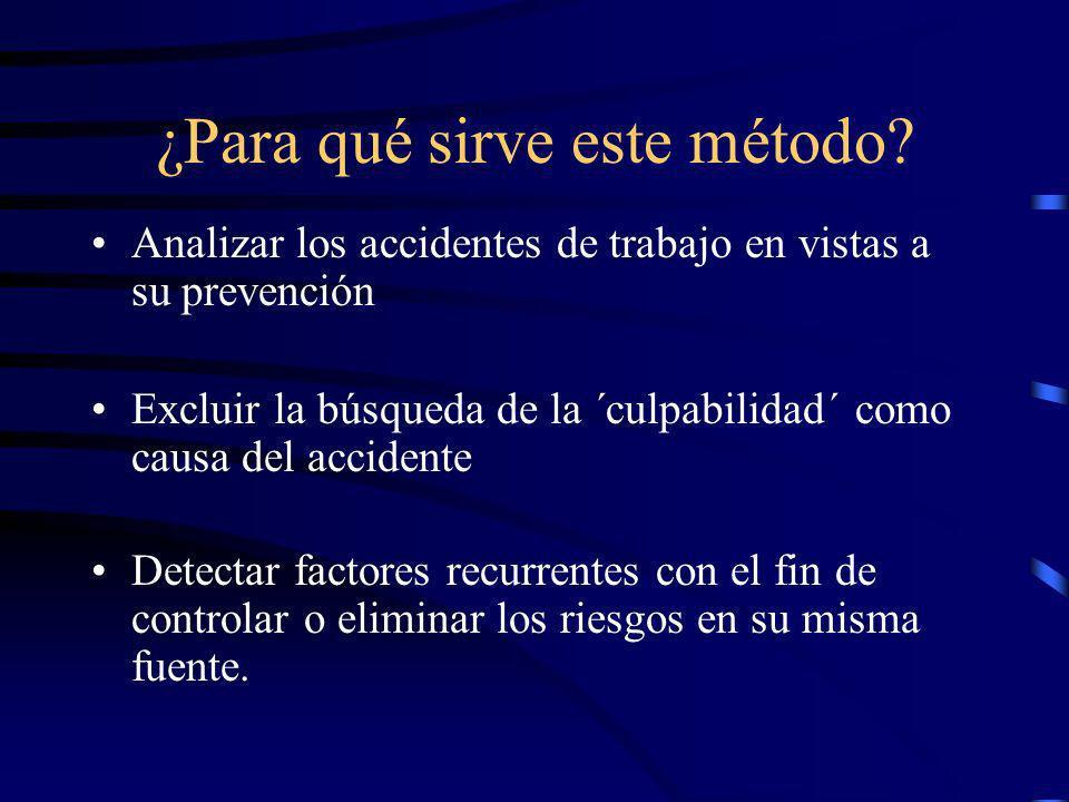 ¿Cómo surgió el método? 1970-82: INRS Investiga y publica Travail et segurité- la causa y el culpable, perfeccionamiento de un método para el análisis