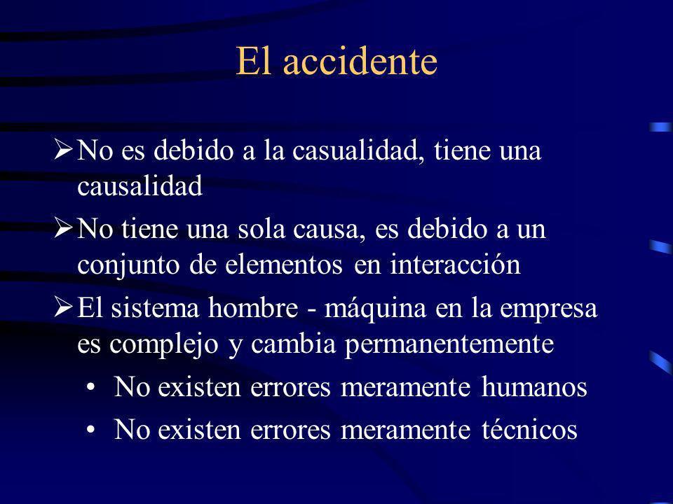 ¿Que es un accidente? Un síntoma del mal funcionamiento del sistema de trabajo Una consecuencia no deseada vinculada con la integridad corporal del el