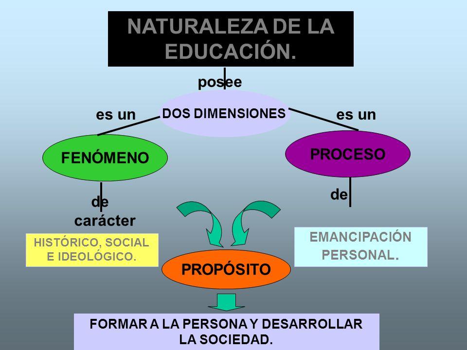 NATURALEZA DE LA EDUCACIÓN. FENÓMENO PROCESO HISTÓRICO, SOCIAL E IDEOLÓGICO. EMANCIPACIÓN PERSONAL. DOS DIMENSIONES PROPÓSITO FORMAR A LA PERSONA Y DE