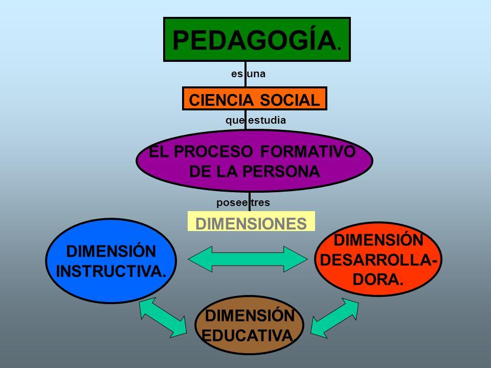 PEDAGOGÍA. CIENCIA SOCIAL EL PROCESO FORMATIVO DE LA PERSONA DIMENSIÓN INSTRUCTIVA. DIMENSIÓN EDUCATIVA. DIMENSIÓN DESARROLLA- DORA. DIMENSIONES es un