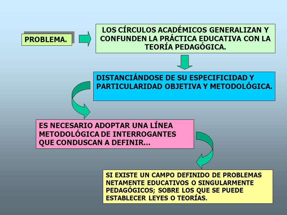 PROBLEMA. LOS CÍRCULOS ACADÉMICOS GENERALIZAN Y CONFUNDEN LA PRÁCTICA EDUCATIVA CON LA TEORÍA PEDAGÓGICA. DISTANCIÁNDOSE DE SU ESPECIFICIDAD Y PARTICU