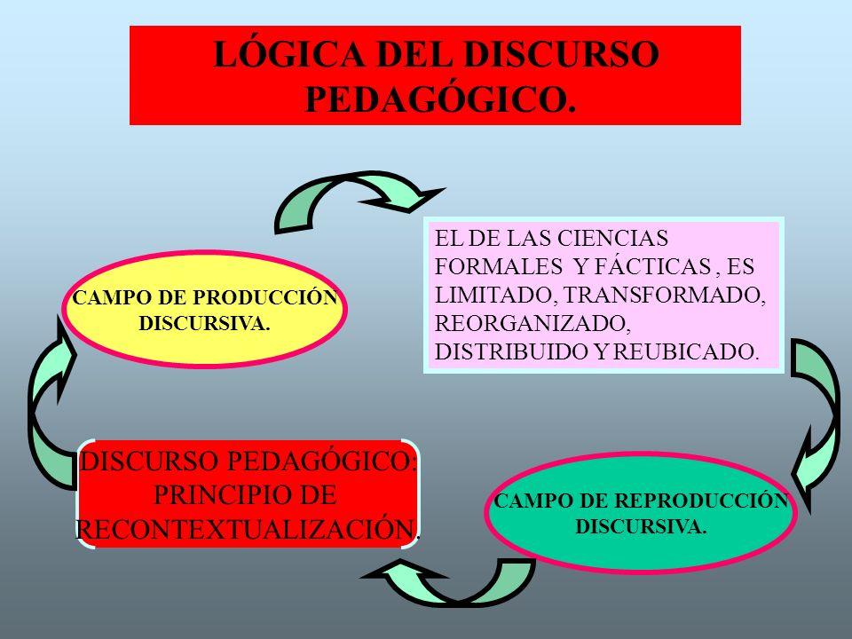 LÓGICA DEL DISCURSO PEDAGÓGICO. CAMPO DE PRODUCCIÓN DISCURSIVA. EL DE LAS CIENCIAS FORMALES Y FÁCTICAS, ES LIMITADO, TRANSFORMADO, REORGANIZADO, DISTR