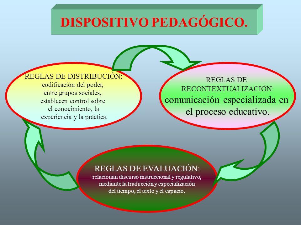 DISPOSITIVO PEDAGÓGICO. REGLAS DE DISTRIBUCIÓN: codificación del poder, entre grupos sociales, establecen control sobre el conocimiento, la experienci