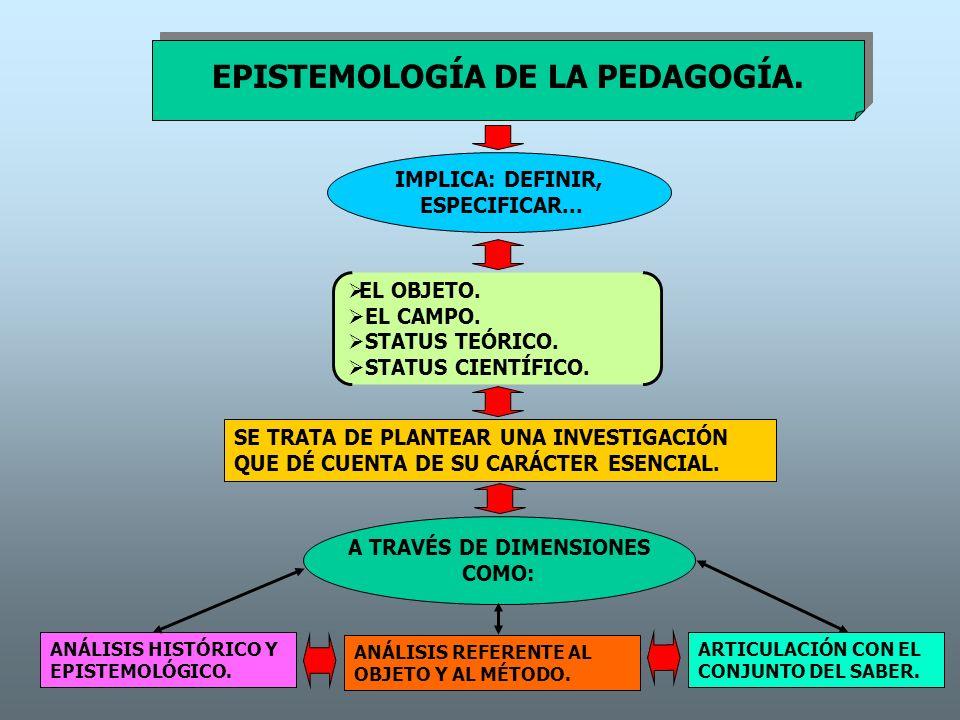 EPISTEMOLOGÍA DE LA PEDAGOGÍA. IMPLICA: DEFINIR, ESPECIFICAR... EL OBJETO. EL CAMPO. STATUS TEÓRICO. STATUS CIENTÍFICO. SE TRATA DE PLANTEAR UNA INVES