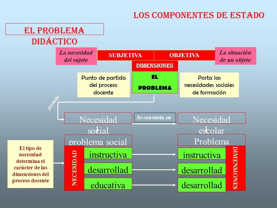 LOS COMPONENTES DE ESTADO EL PROBLEMA DIDÁCTICO Punto de partida del proceso docente Necesidad social Necesidad escolar problema social Problema didác