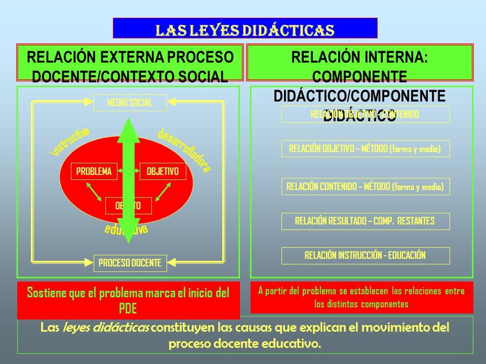 LAS LEYES DIDÁCTICAS RELACIÓN EXTERNA PROCESO DOCENTE/CONTEXTO SOCIAL RELACIÓN INTERNA: COMPONENTE DIDÁCTICO/COMPONENTE DIDÁCTICO MEDIO SOCIAL OBJETO