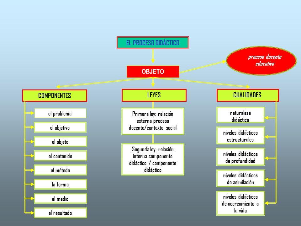 EL PROCESO DIDÁCTICO OBJETO COMPONENTES LEYESCUALIDADES el problema el objetivo el objeto el contenido el método la forma el medio el resultado Primer