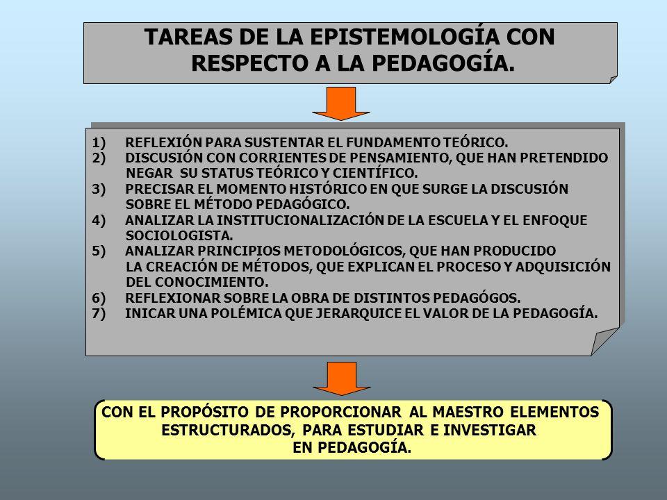 TAREAS DE LA EPISTEMOLOGÍA CON RESPECTO A LA PEDAGOGÍA. 1)REFLEXIÓN PARA SUSTENTAR EL FUNDAMENTO TEÓRICO. 2)DISCUSIÓN CON CORRIENTES DE PENSAMIENTO, Q