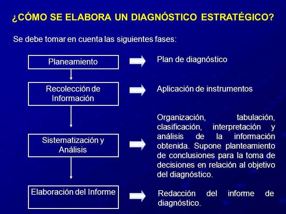 ¿CÓMO SE ELABORA UN DIAGNÓSTICO ESTRATÉGICO? Se debe tomar en cuenta las siguientes fases: Plan de diagnóstico Aplicación de instrumentos Organización