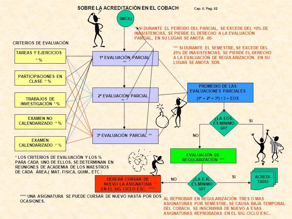 Capítulo V ACREDITACIÓN DE ESTUDIOS Reglamento General e Interior