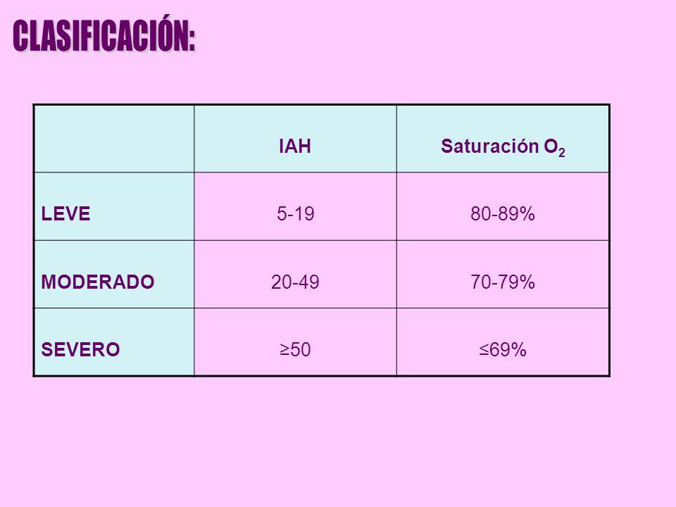IAHSaturación O 2 LEVE5-1980-89% MODERADO20-4970-79% SEVERO5069%