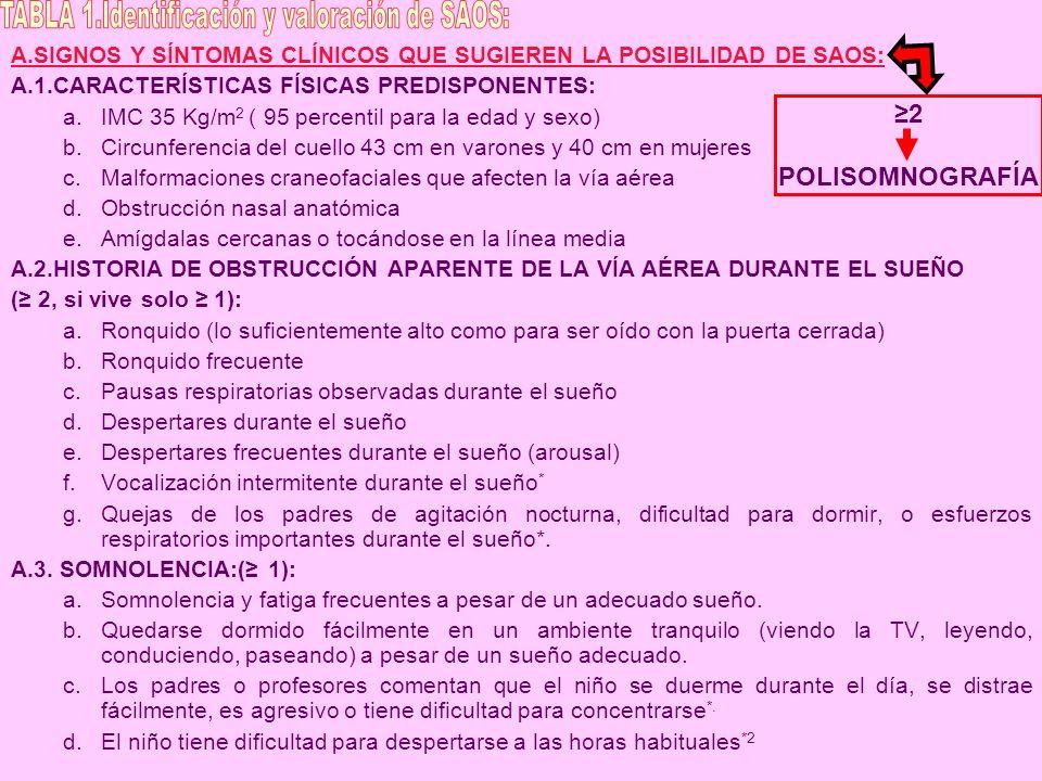 A.SIGNOS Y SÍNTOMAS CLÍNICOS QUE SUGIEREN LA POSIBILIDAD DE SAOS: A.1.CARACTERÍSTICAS FÍSICAS PREDISPONENTES: a.IMC 35 Kg/m 2 ( 95 percentil para la e