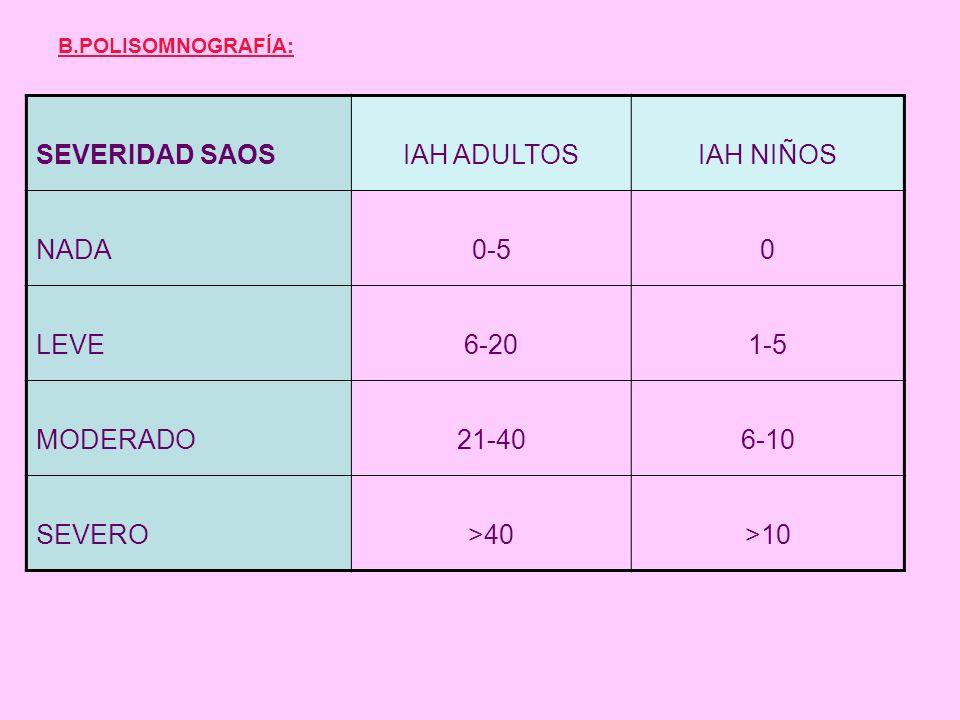 B.POLISOMNOGRAFÍA: SEVERIDAD SAOSIAH ADULTOSIAH NIÑOS NADA0-50 LEVE6-201-5 MODERADO21-406-10 SEVERO>40>10