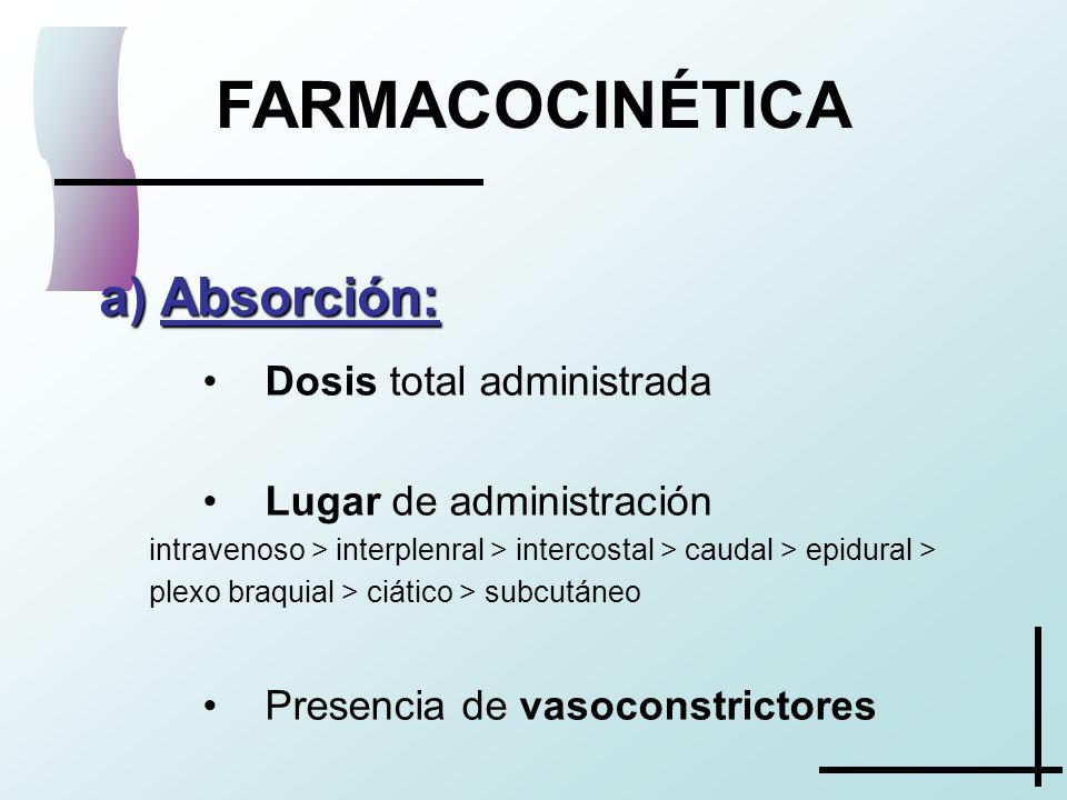 FARMACOCINÉTICA a) Absorción: Dosis total administrada Lugar de administración intravenoso > interplenral > intercostal > caudal > epidural > plexo br