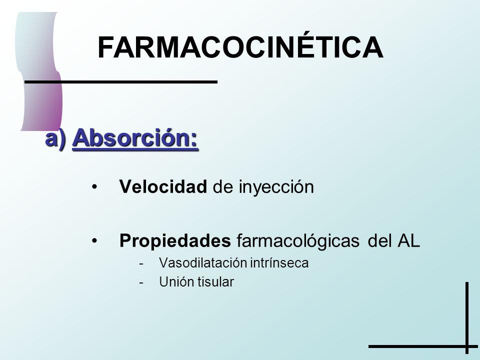 FARMACOCINÉTICA a) Absorción: Velocidad de inyección Propiedades farmacológicas del AL -Vasodilatación intrínseca -Unión tisular