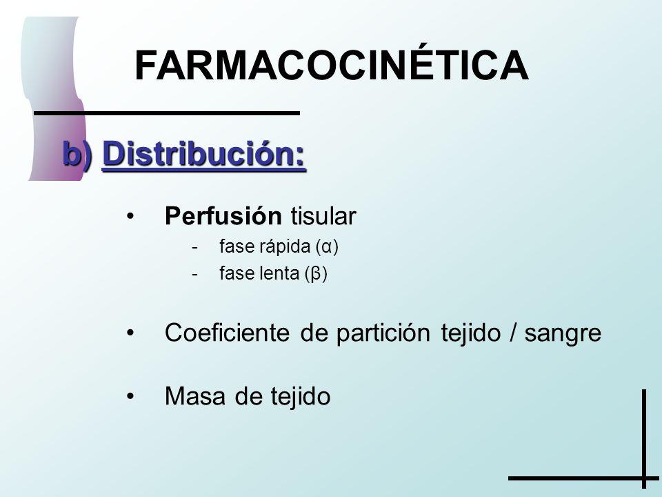 FARMACOCINÉTICA b) Distribución: Perfusión tisular -fase rápida (α) -fase lenta (β) Coeficiente de partición tejido / sangre Masa de tejido
