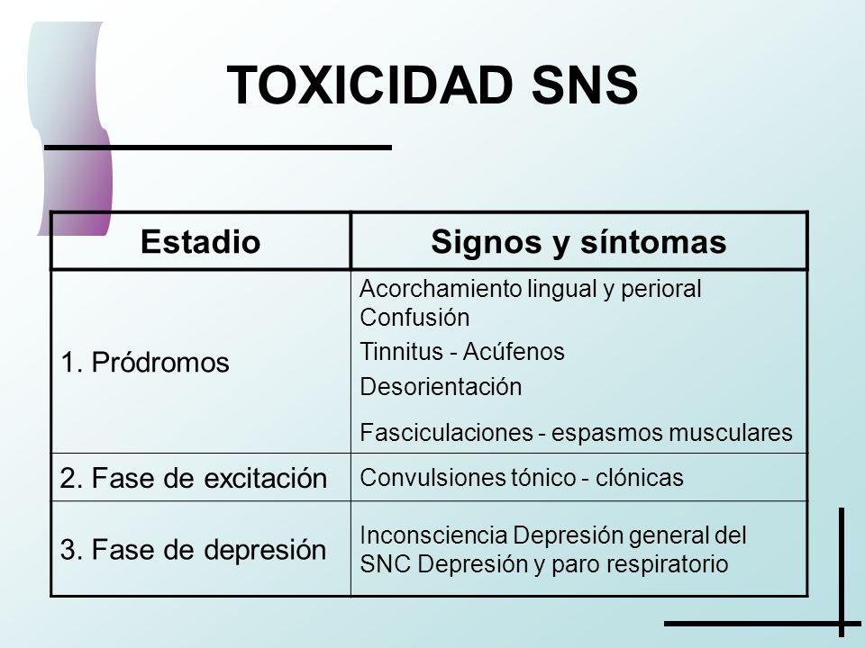 TOXICIDAD SNS EstadioSignos y síntomas 1. Pródromos Acorchamiento lingual y perioral Confusión Tinnitus - Acúfenos Desorientación Fasciculaciones - es