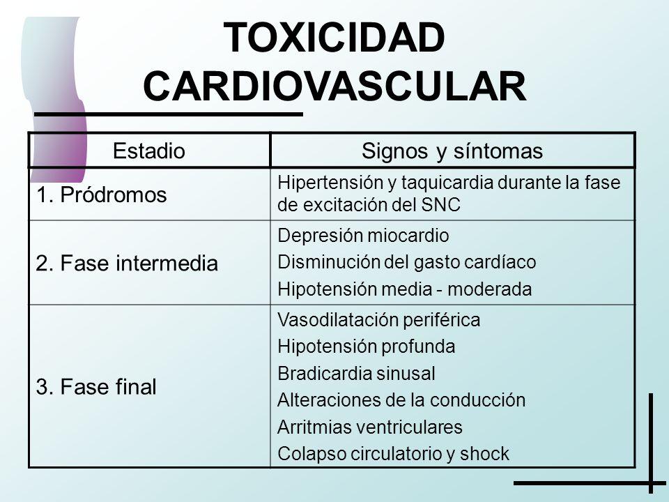 TOXICIDAD CARDIOVASCULAR EstadioSignos y síntomas 1. Pródromos Hipertensión y taquicardia durante la fase de excitación del SNC 2. Fase intermedia Dep