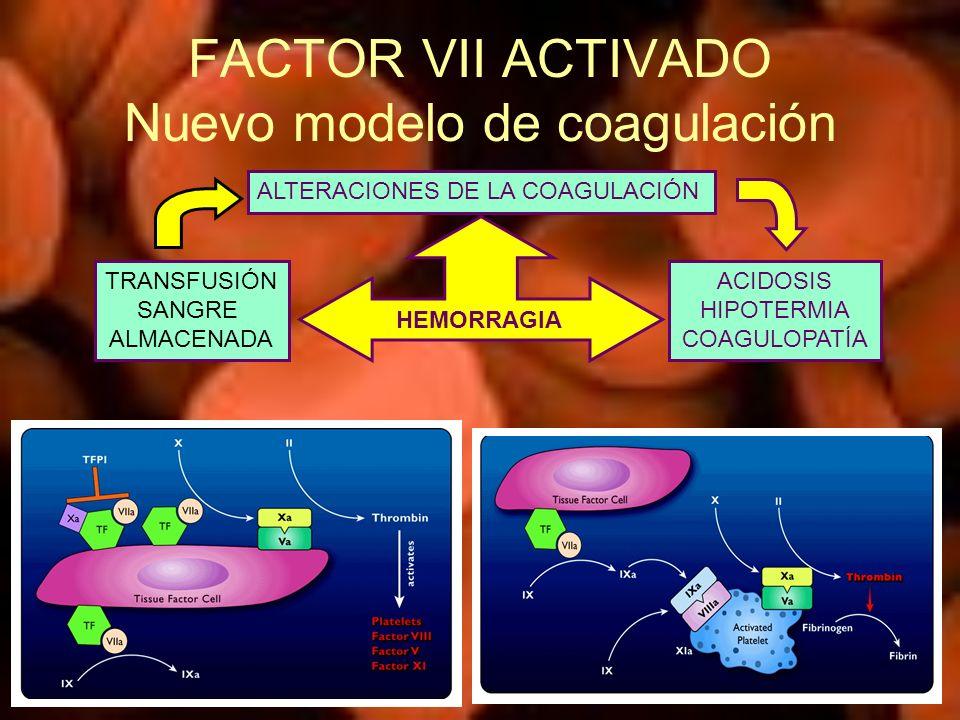 FACTOR VII ACTIVADO Nuevo modelo de coagulación ALTERACIONES DE LA COAGULACIÓN ACIDOSIS HIPOTERMIA COAGULOPATÍA TRANSFUSIÓN SANGRE ALMACENADA HEMORRAG