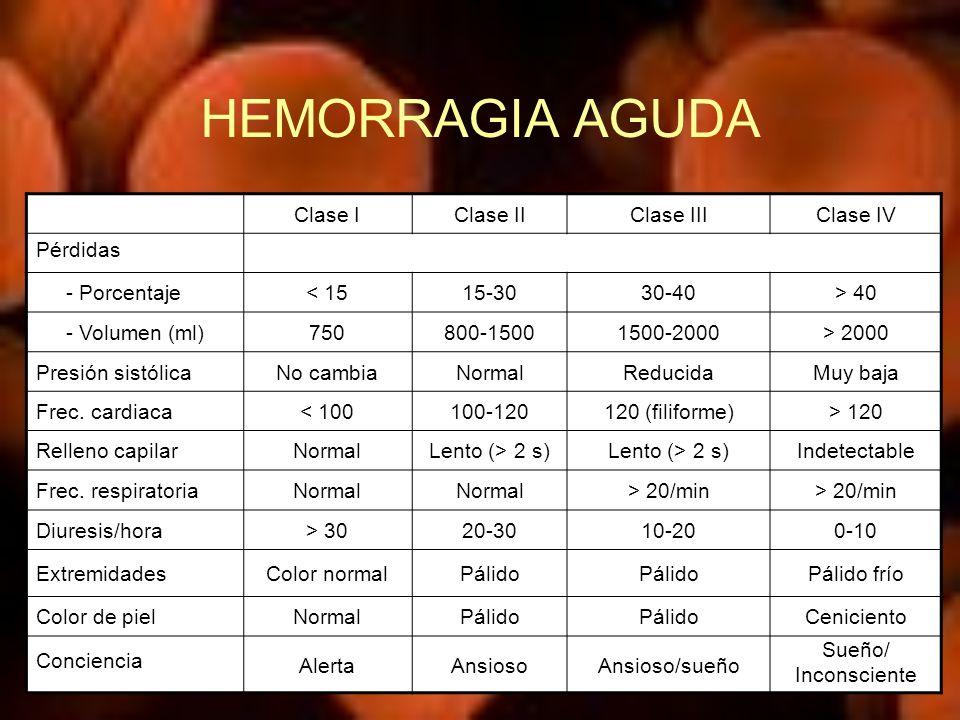 HEMORRAGIA AGUDA Clase IClase IIClase IIIClase IV Pérdidas - Porcentaje< 1515-3030-40> 40 - Volumen (ml)750800-15001500-2000> 2000 Presión sistólicaNo