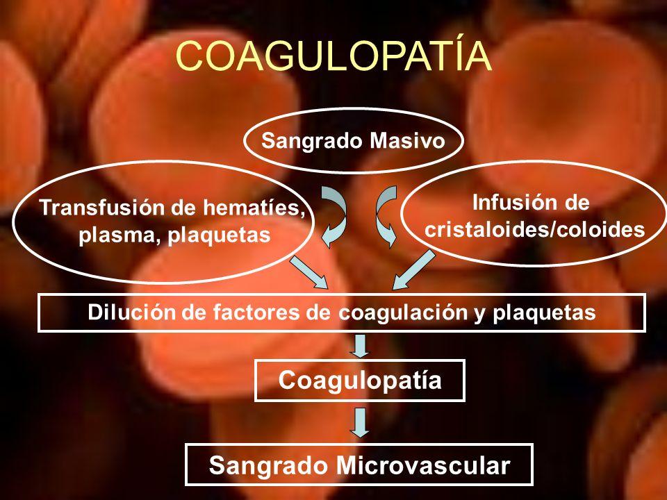 COAGULOPATÍA Sangrado Masivo Transfusión de hematíes, plasma, plaquetas Infusión de cristaloides/coloides Dilución de factores de coagulación y plaque