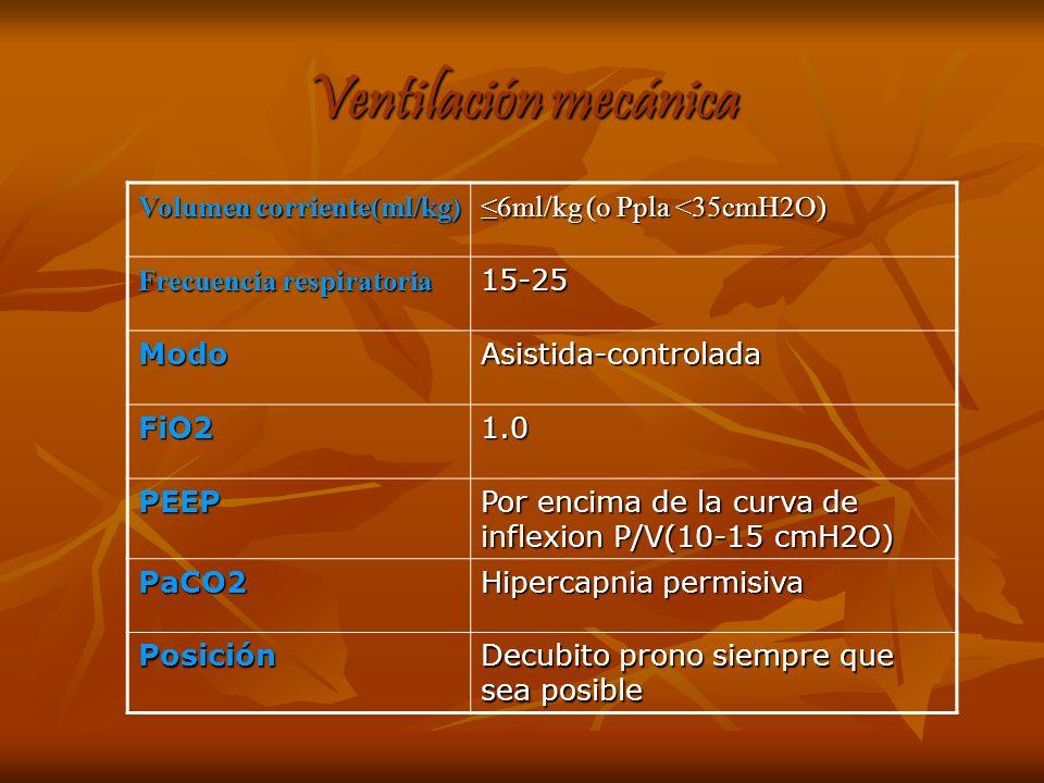 Ventilación mecánica Volumen corriente(ml/kg) 6ml/kg (o Ppla <35cmH2O) Frecuencia respiratoria 15-25 ModoAsistida-controlada FiO21.0 PEEP Por encima d