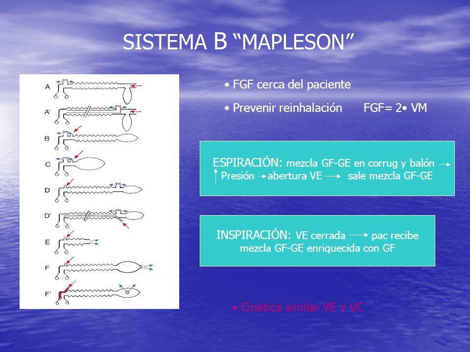 SISTEMA C MAPLESON Sist Waters sin absorbente No tubo corrugado GE entra masivamente Reinhalación GAlveolar FGF > 2 VM