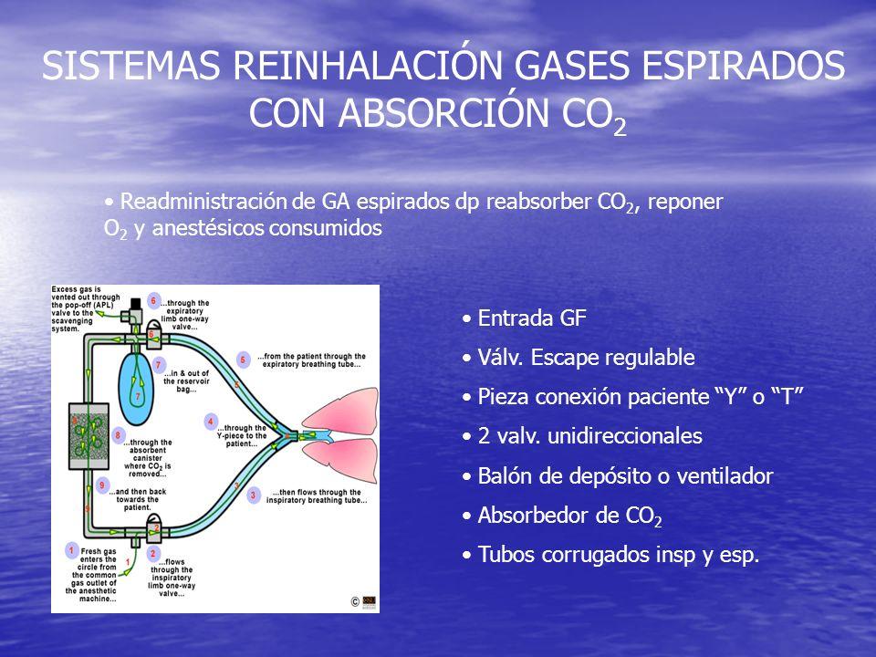 SISTEMAS REINHALACIÓN GASES ESPIRADOS CON ABSORCIÓN CO 2 Readministración de GA espirados dp reabsorber CO 2, reponer O 2 y anestésicos consumidos Ent