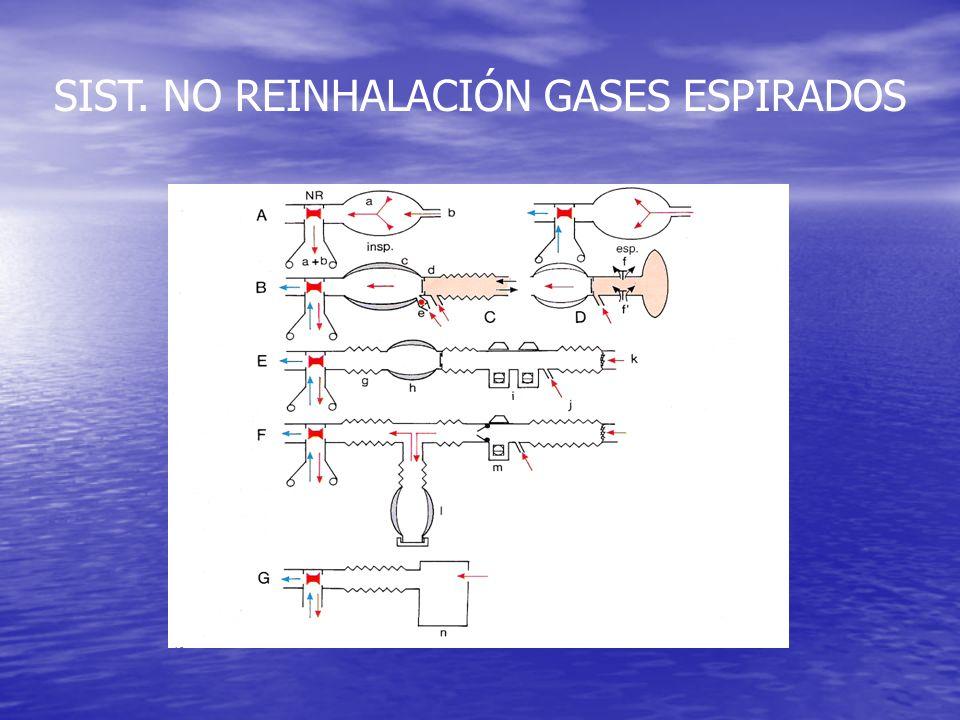 SISTEMAS REINHALACIÓN GASES ESPIRADOS SIN ABSORCIÓN CO 2 Sist.