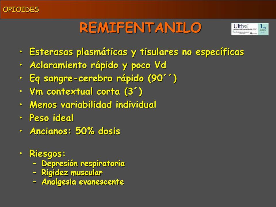 REMIFENTANILO Esterasas plasmáticas y tisulares no específicasEsterasas plasmáticas y tisulares no específicas Aclaramiento rápido y poco VdAclaramien