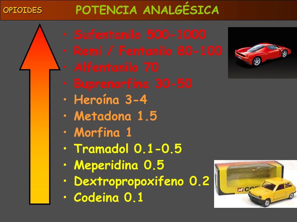 OPIOIDES Sufentanilo 500-1000 Remi / Fentanilo 80-100 Alfentanilo 70 Buprenorfina 30-50 Heroína 3-4 Metadona 1.5 Morfina 1 Tramadol 0.1-0.5 Meperidina