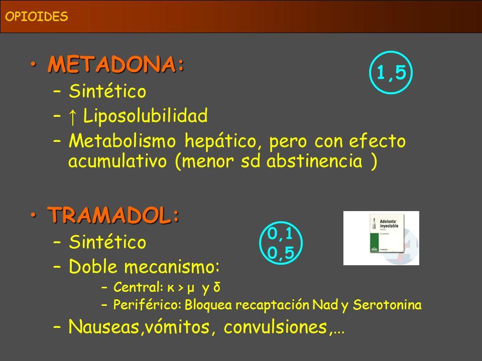 MEPERIDINA: –Anticolinérgico (dolor cólico) –Midriasis –Escalofrios postanestésicos ( κ) –Metabolito activo y neurotóxico –+ rápida – duradera –Depresion cardiovascular BUPRENORFINA: –Efecto techo –Se elimina por heces sin modificar –Biodisponibilidad oral del 16% –Depr resp no revertida por naloxona OPIOIDES 0,1 30 50
