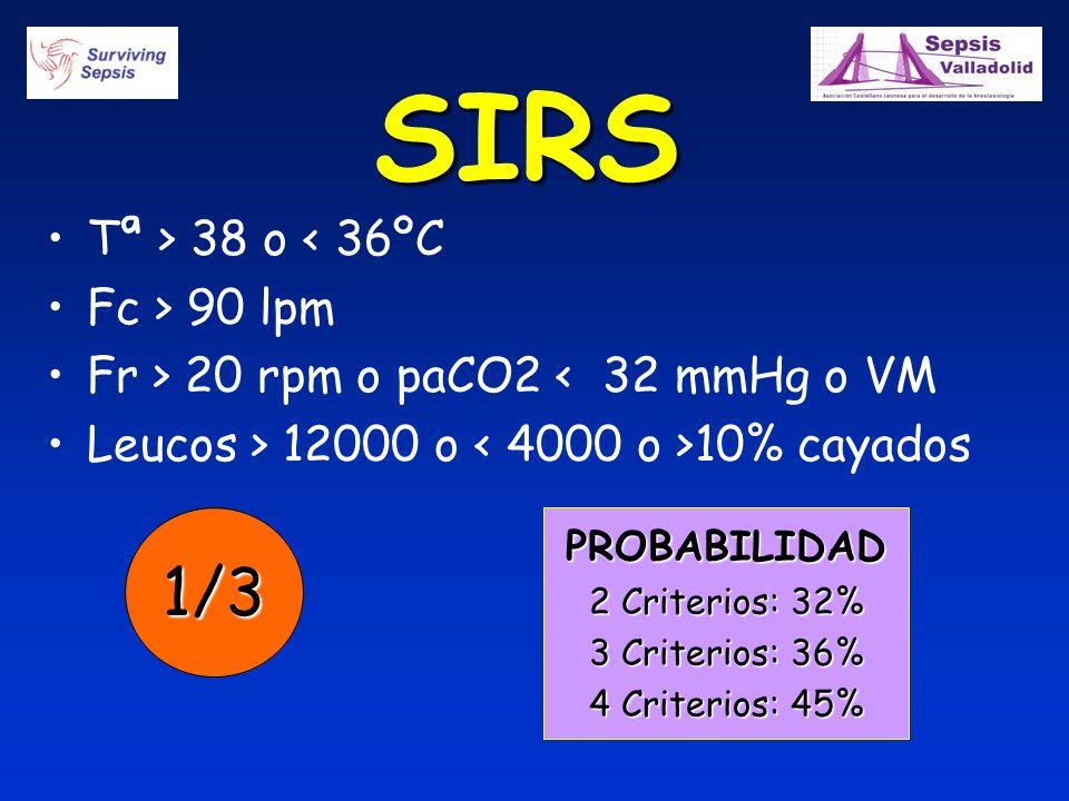 SIRS Tª > 38 o < 36ºC Fc > 90 lpm Fr > 20 rpm o paCO2 < 32 mmHg o VM Leucos > 12000 o 10% cayados PROBABILIDAD 2 Criterios: 32% 3 Criterios: 36% 4 Cri