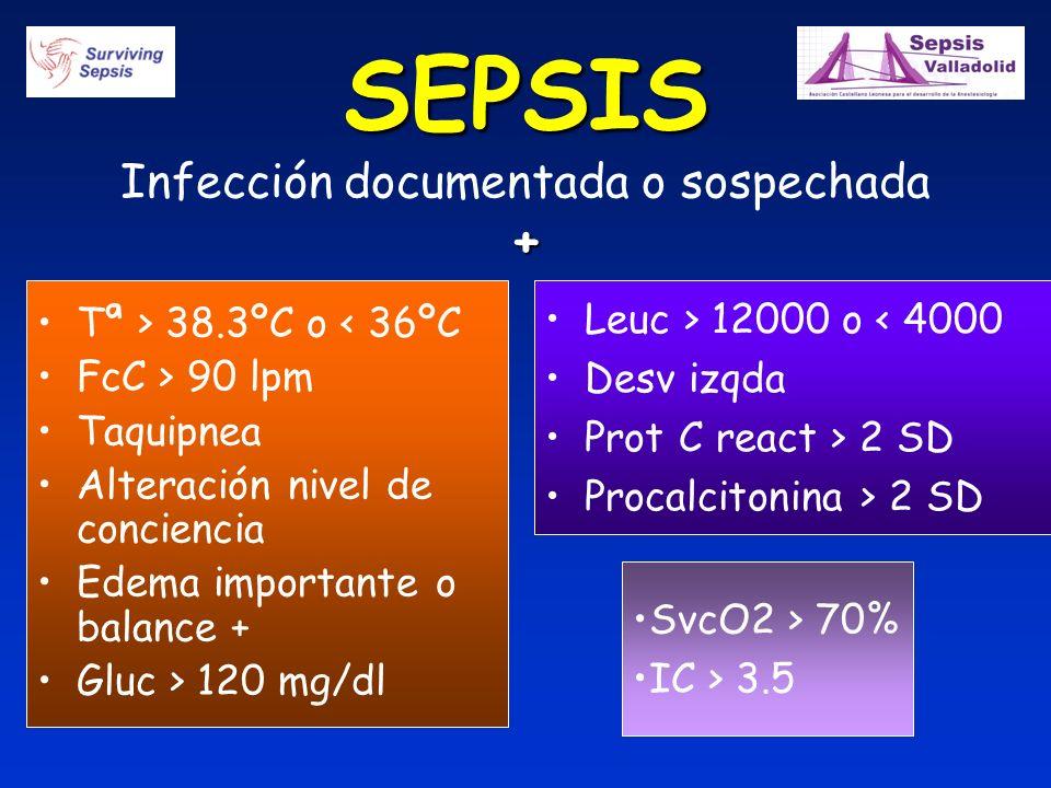 SEPSIS + SEPSIS Infección documentada o sospechada + Tª > 38.3ºC o < 36ºC FcC > 90 lpm Taquipnea Alteración nivel de conciencia Edema importante o bal