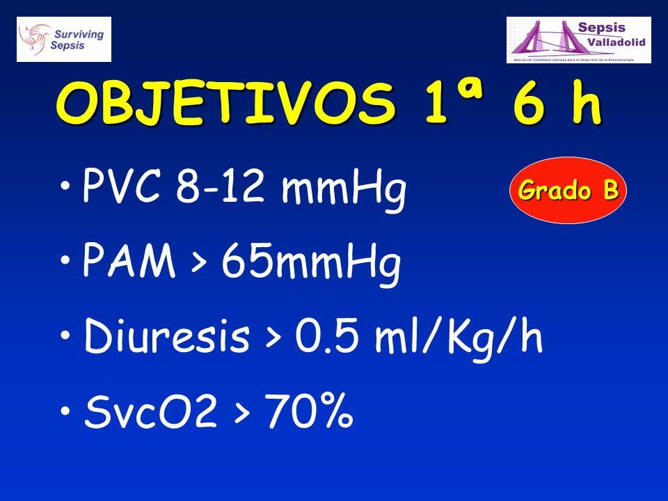 OBJETIVOS 1ª 6 h PVC 8-12 mmHg PAM > 65mmHg Diuresis > 0.5 ml/Kg/h SvcO2 > 70% Grado B