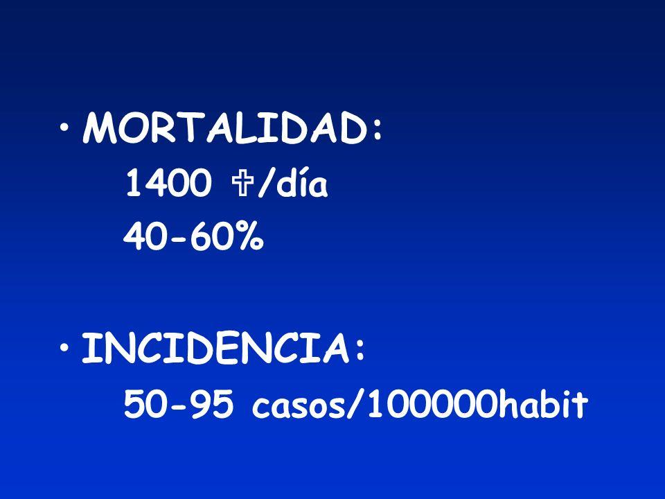 SEPSIS SEVERA Sepsis FRACASO ORGÁNICO PaO2 / FIO2 < 300 Oliguria aguda Creat > 2 mg/dl INR > 1.5 o TTPa > 60´´ Plaq < 100000/ ul BT > 2 mg/dl HIPOPERFUSIÓN Lactato > 2 mmol/l HIPOTENSIÓN SBP < 90 mmHg MAP < 70 mmHg SBP > 40 mmHg