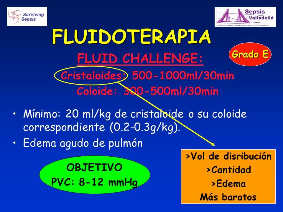 FLUID CHALLENGE: Cristaloides: 500-1000ml/30min Coloide: 300-500ml/30min Mínimo: 20 ml/kg de cristaloide o su coloide correspondiente (0.2-0.3g/kg). E