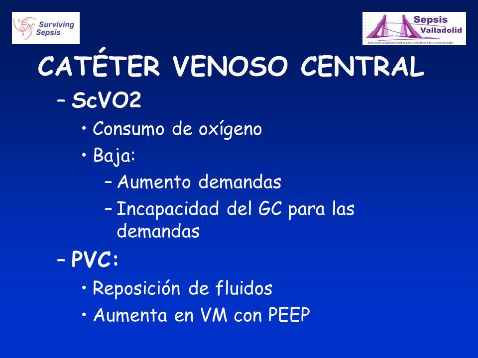 CATÉTER VENOSO CENTRAL –ScVO2 Consumo de oxígeno Baja: –Aumento demandas –Incapacidad del GC para las demandas –PVC: Reposición de fluidos Aumenta en