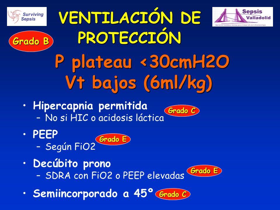VENTILACIÓN DE PROTECCIÓN P plateau <30cmH2O P plateau <30cmH2O Vt bajos (6ml/kg) Hipercapnia permitida –No si HIC o acidosis láctica PEEP –Según FiO2