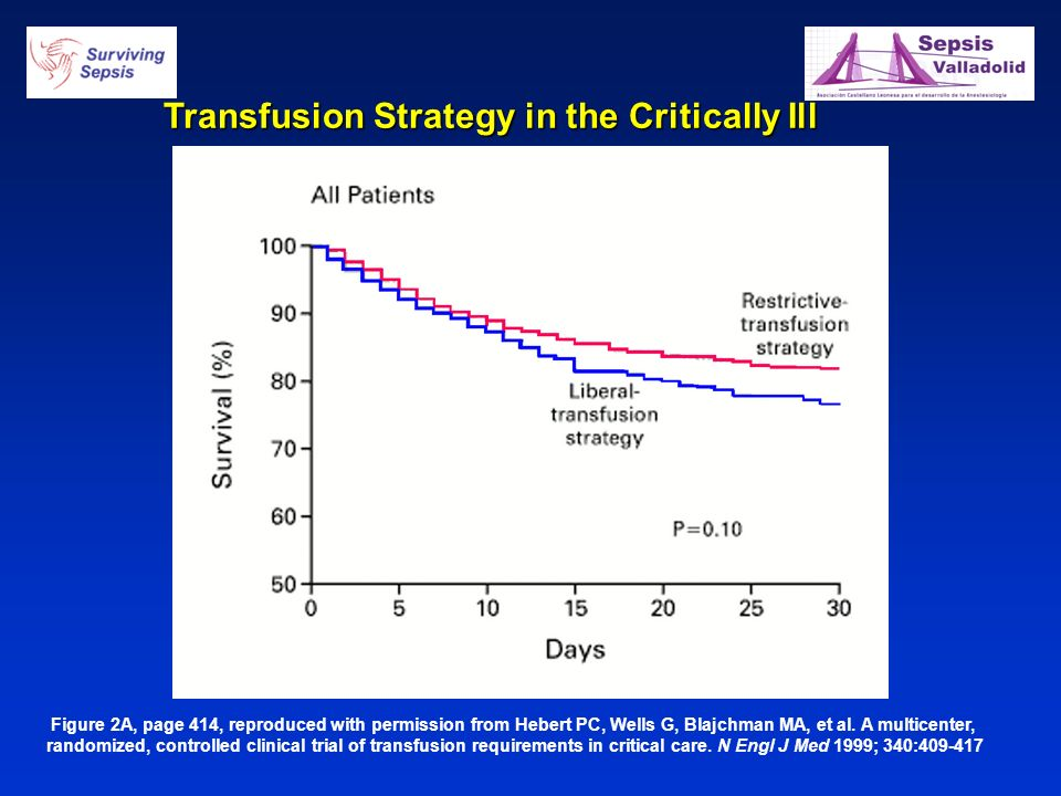 Transfusion Strategy in the Critically Ill Figure 2A, page 414, reproduced with permission from Hebert PC, Wells G, Blajchman MA, et al. A multicenter